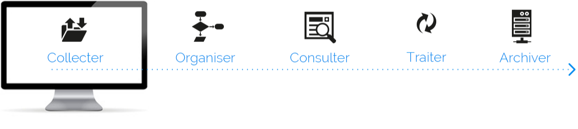 Collecter - Organiser - Consulter - Traiter - Archiver